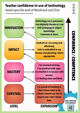 http://ictevangelist.com/technological-pedagogical-and-content-knowledge/