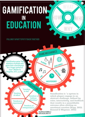 Click for Gamification in Education Infographic