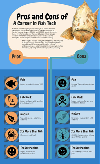 fishtechInfo