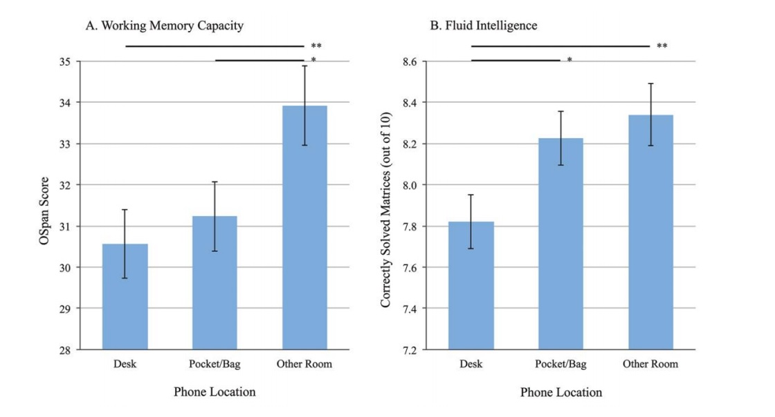 Graph showing that cell phones cause greater cognitive ability issues when they are  in closer proximity to the student.