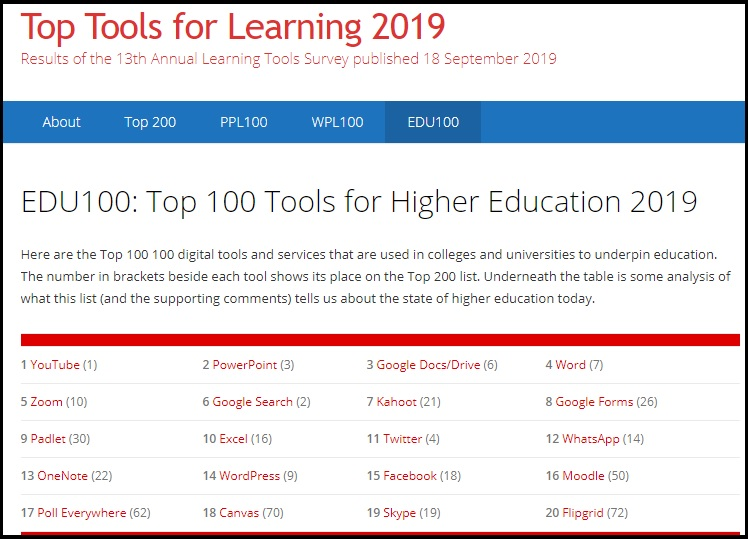 Picture of the Top Tools for Learning 2019