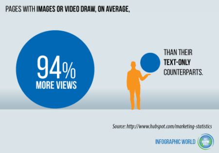 Chart showing that pages with images draw 94% more views.