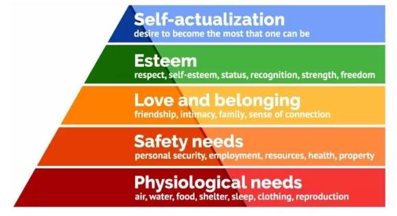Maslow Hierarchy Pyramid