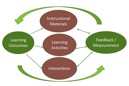 Course Design Graphic