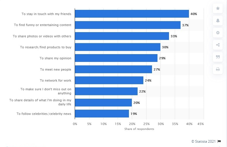 Reasons why users use social media.  click for accessible graph