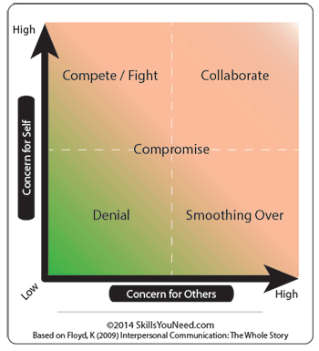 Graph showing conflict resolution with axis being concern for others and concern for self.